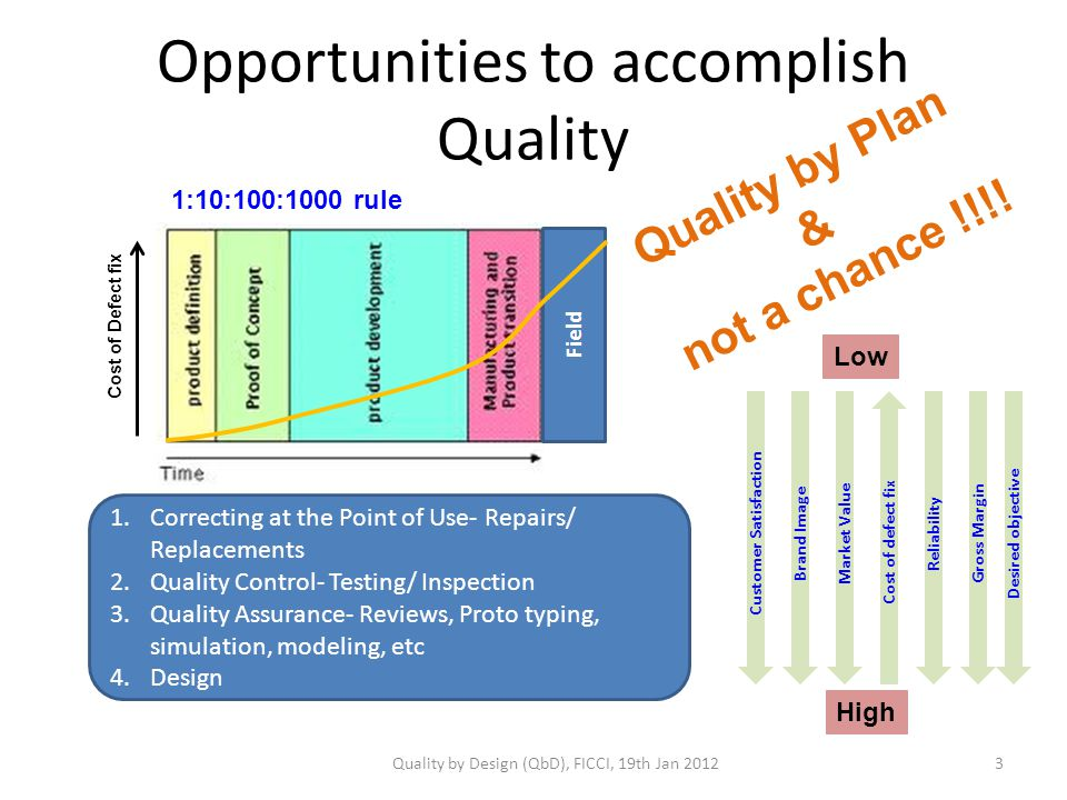 Opportunities to accomplish Quality 1.Correcting at the Point of Use- Repairs/ Replacements 2.Quality Control- Testing/ Inspection 3.Quality Assurance- Reviews, Proto typing, simulation, modeling, etc 4.Design Customer Satisfaction Brand Image Market Value Cost of defect fix Low High Reliability Gross Margin 1:10:100:1000 rule Cost of Defect fix Quality by Plan & not a chance !!!.
