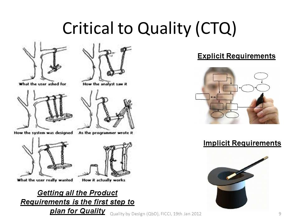 Critical to Quality (CTQ) Implicit Requirements Explicit Requirements Getting all the Product Requirements is the first step to plan for Quality Quality by Design (QbD), FICCI, 19th Jan 20129