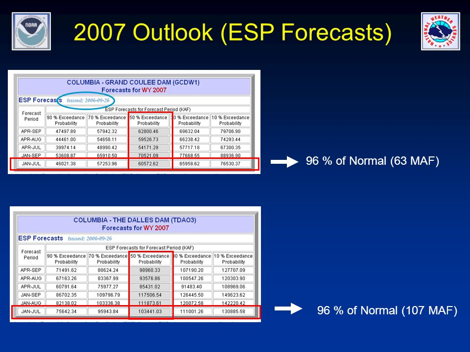 2007 Outlook (ESP Forecasts) 96 % of Normal (63 MAF) 96 % of Normal (107 MAF)