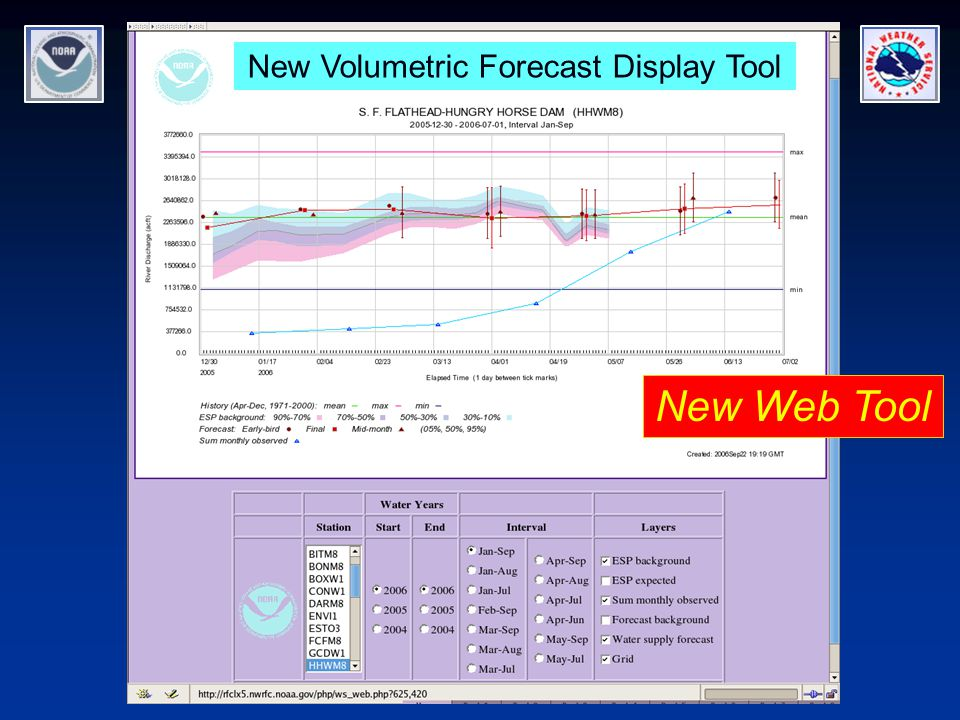 New Volumetric Forecast Display Tool New Web Tool