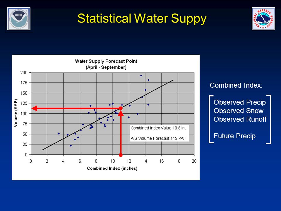 Statistical Water Suppy Combined Index: Observed Precip Observed Snow Observed Runoff Future Precip