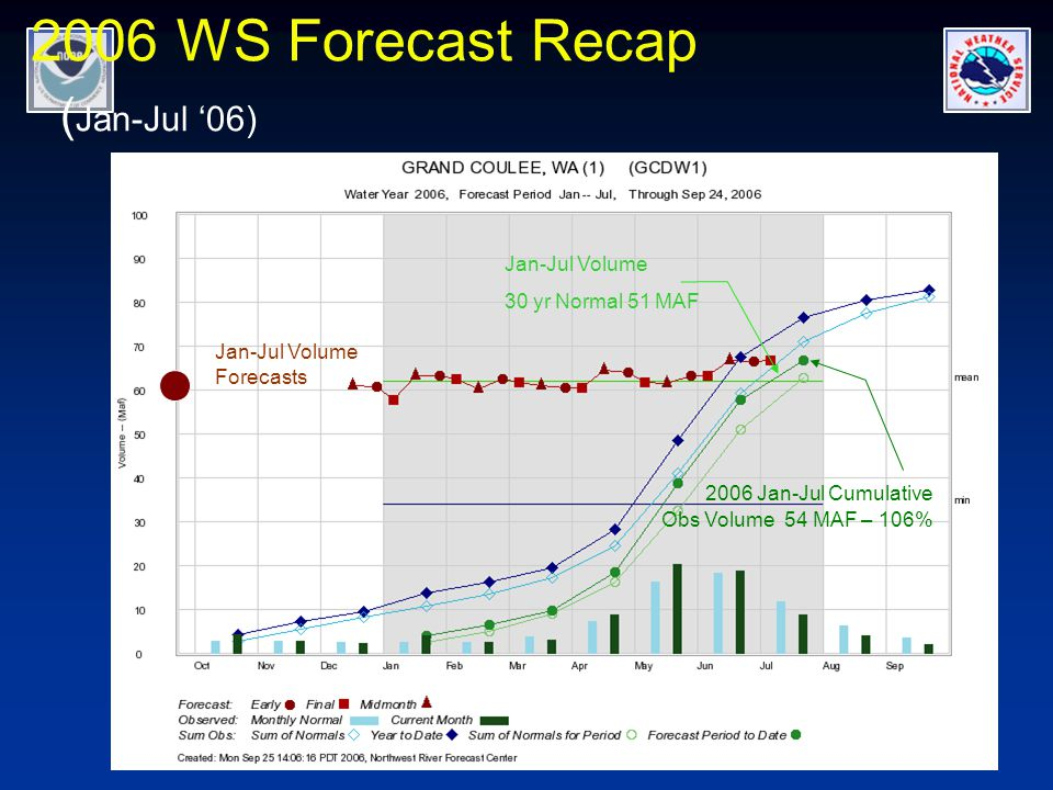2006 WS Forecast Recap ( Jan-Jul '06) Jan-Jul Volume Forecasts Jan-Jul Volume 30 yr Normal 51 MAF 2006 Jan-Jul Cumulative Obs Volume 54 MAF – 106%