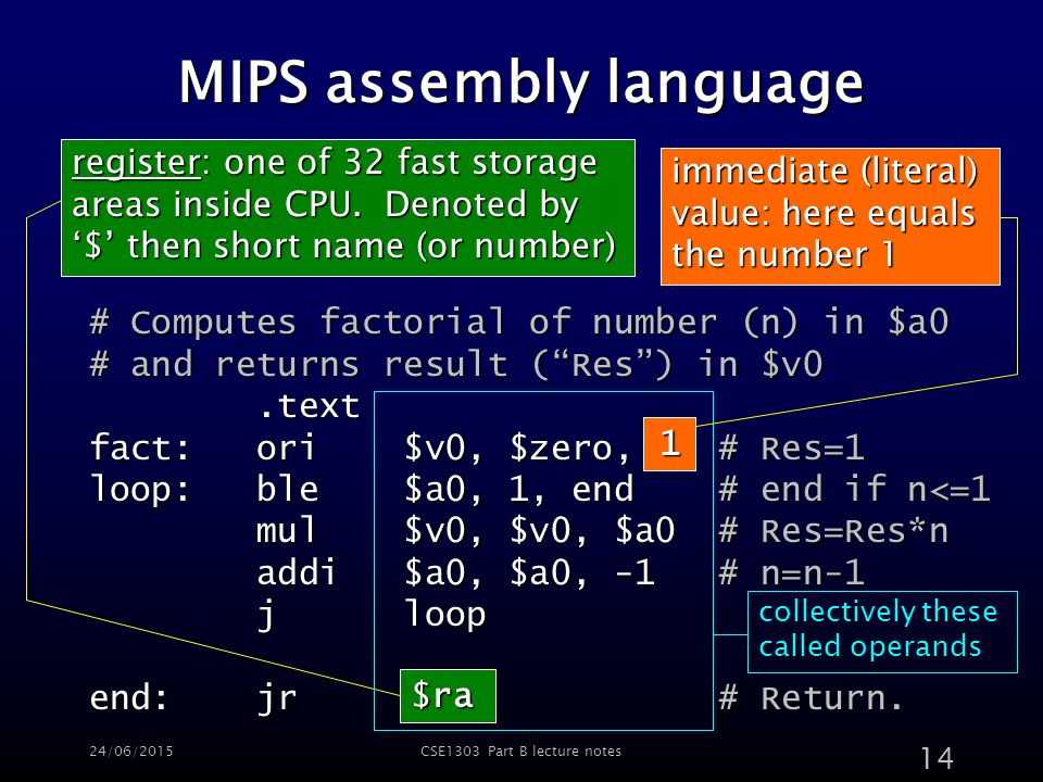 24/06/2015CSE1303 Part B lecture notes 14 MIPS assembly language # Computes factorial of number (n) in $a0 # and returns result ( Res ) in $v0.text.text fact: ori $v0, $zero, 1 # Res=1 loop: ble $a0, 1, end # end if n<=1 mul $v0, $v0, $a0 # Res=Res*n mul $v0, $v0, $a0 # Res=Res*n addi $a0, $a0, -1 # n=n-1 addi $a0, $a0, -1 # n=n-1 j loop j loop end: jr $ra # Return.