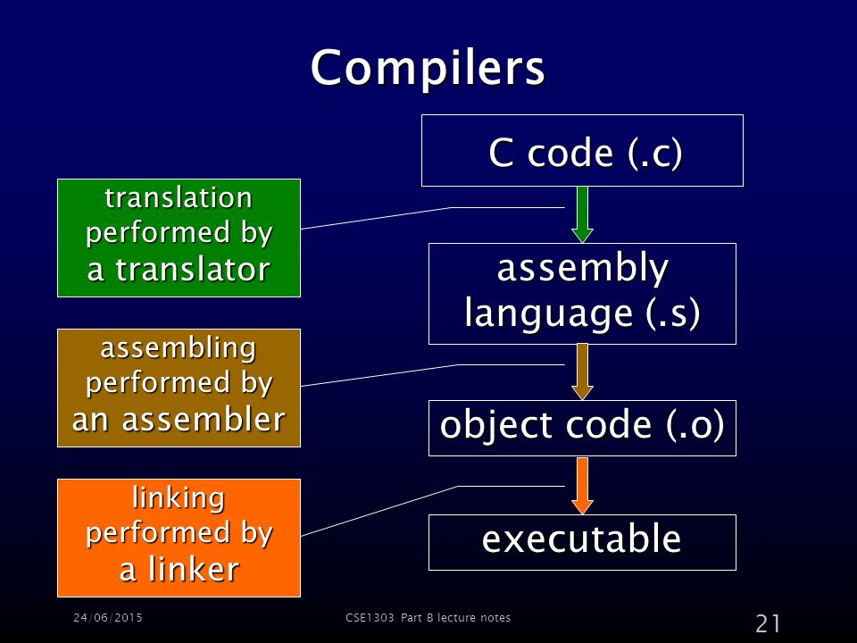 24/06/2015CSE1303 Part B lecture notes 21 Compilers C code (.c) assembly language (.s) object code (.o) executable translation performed by a translator assembling performed by an assembler linking performed by a linker
