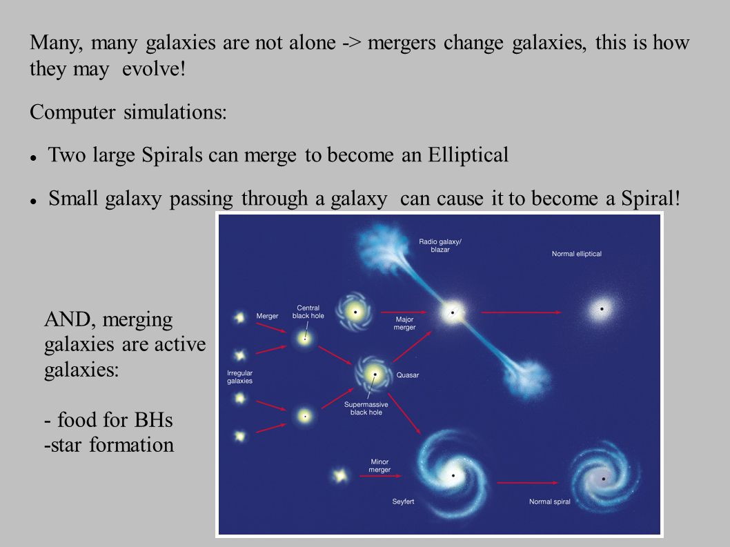 Many, many galaxies are not alone -> mergers change galaxies, this is how they may evolve.