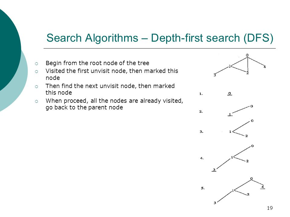 Search Algorithms – Depth-first search (DFS)  Begin from the root node of the tree  Visited the first unvisit node, then marked this node  Then find the next unvisit node, then marked this node  When proceed, all the nodes are already visited, go back to the parent node 19