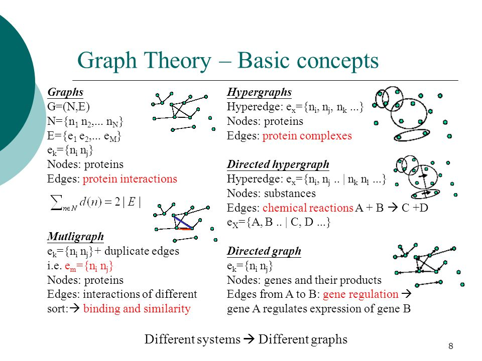 8 Graph Theory – Basic concepts Graphs G=(N,E) N={n 1 n 2,...