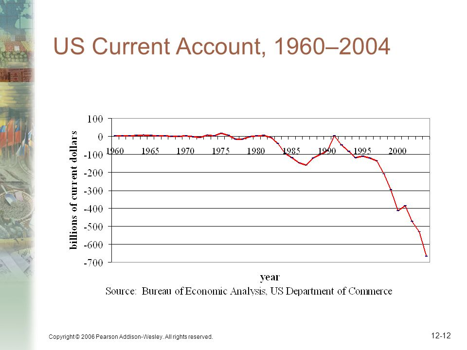 Copyright © 2006 Pearson Addison-Wesley. All rights reserved US Current Account, 1960–2004