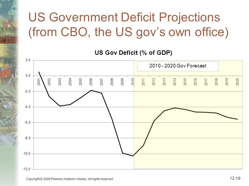 US Government Deficit Projections (from CBO, the US gov's own office) Copyright © 2006 Pearson Addison-Wesley.