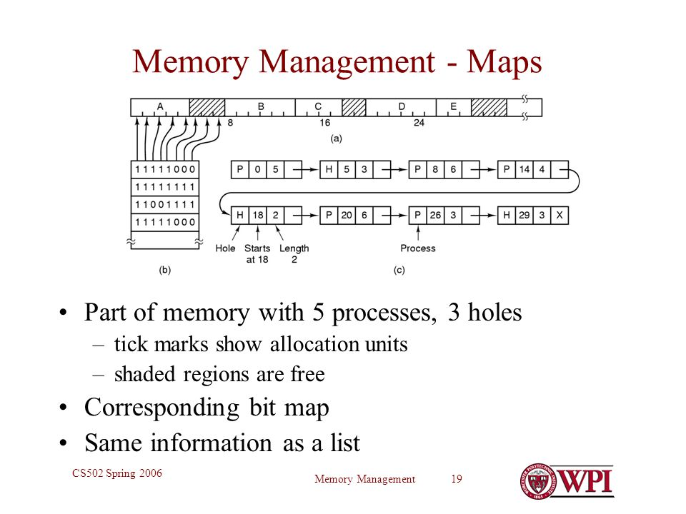 Memory Management 19 CS502 Spring 2006 Memory Management - Maps Part of memory with 5 processes, 3 holes –tick marks show allocation units –shaded regions are free Corresponding bit map Same information as a list