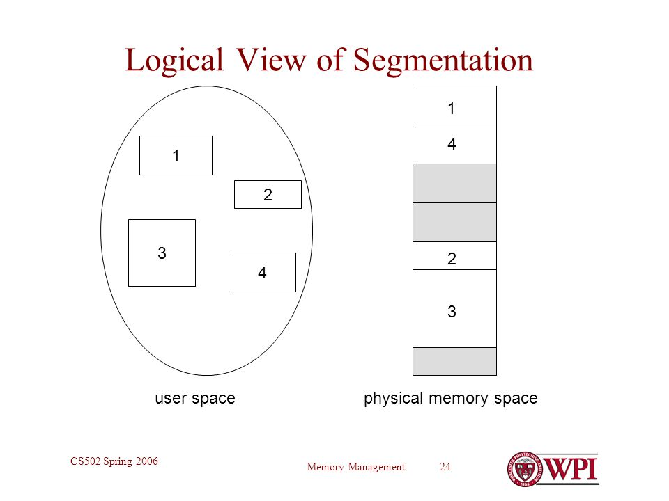 Memory Management 24 CS502 Spring 2006 Logical View of Segmentation user spacephysical memory space