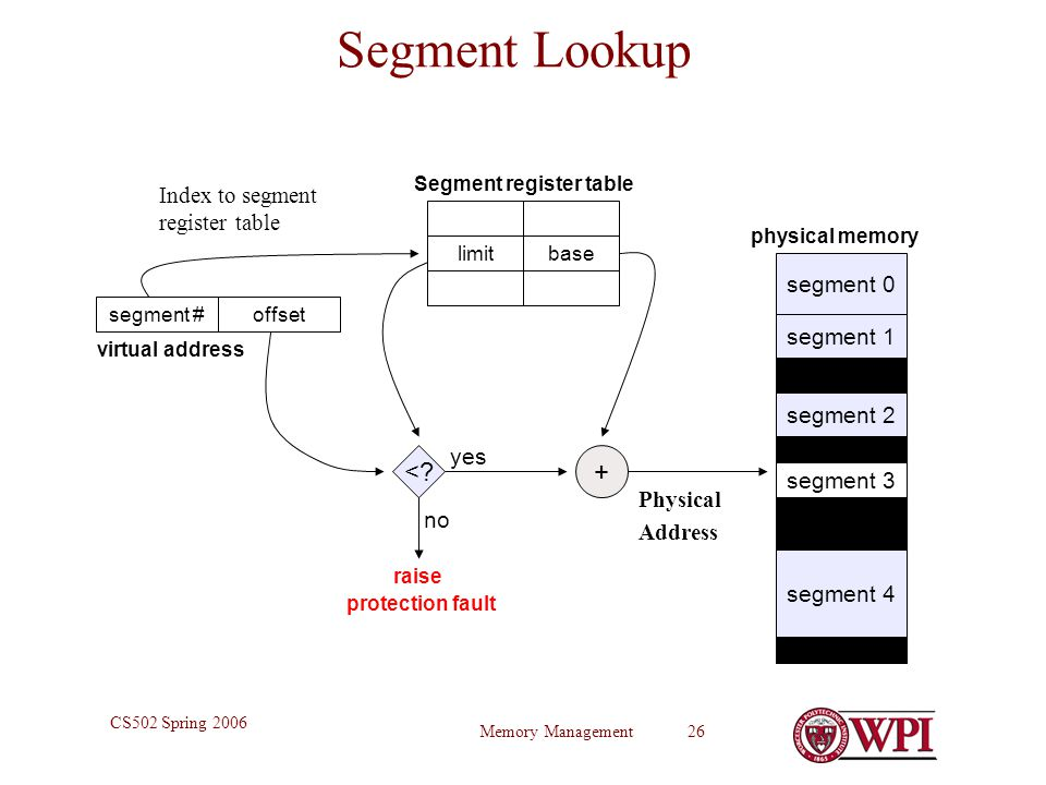 Memory Management 26 CS502 Spring 2006 Segment Lookup segment 0 segment 1 segment 2 segment 3 segment 4 physical memory segment # + virtual address <.