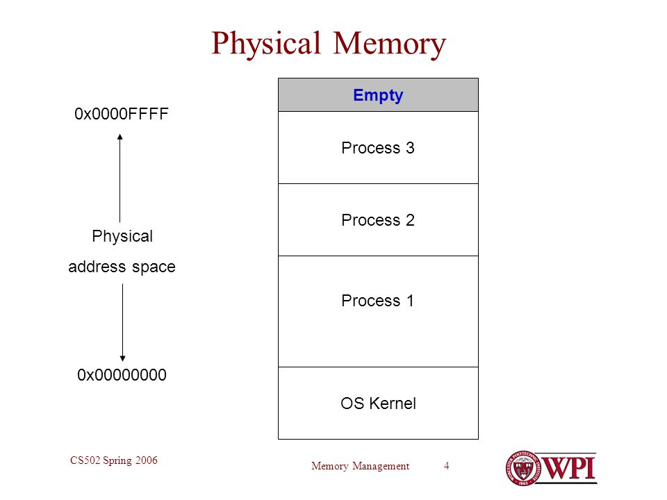 Memory Management 4 CS502 Spring 2006 Physical Memory 0x x0000FFFF Physical address space OS Kernel Process 1 Process 2 Empty Process 3