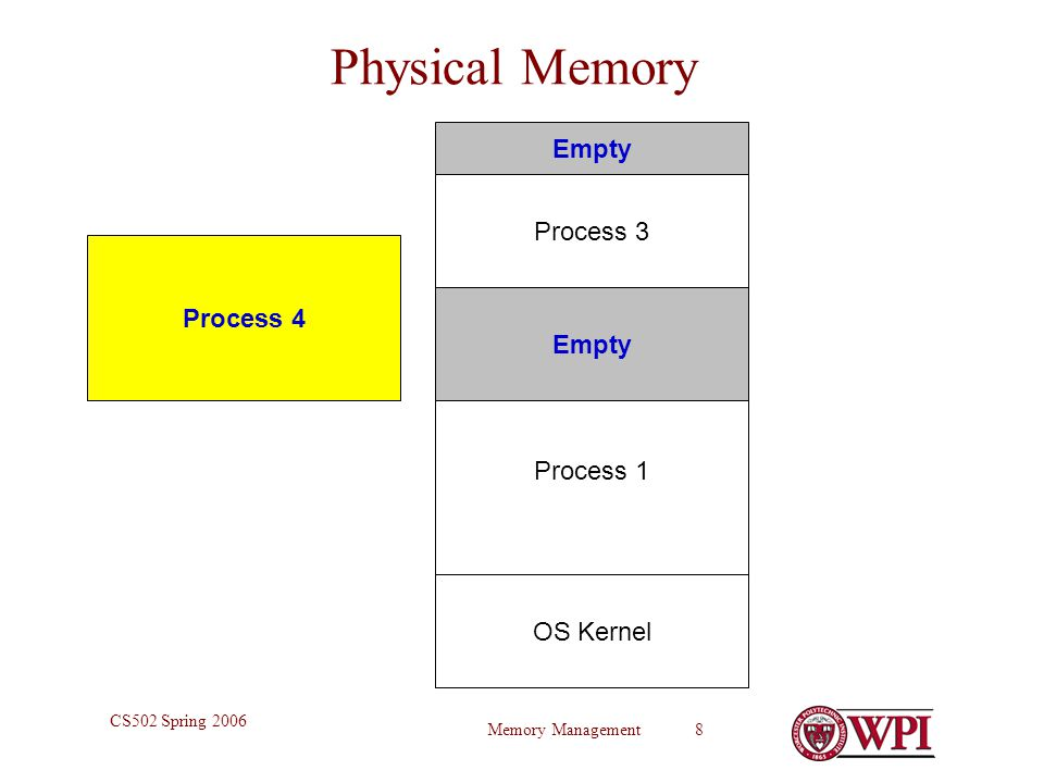 Memory Management 8 CS502 Spring 2006 Physical Memory OS Kernel Process 1 Empty Process 3 Process 4