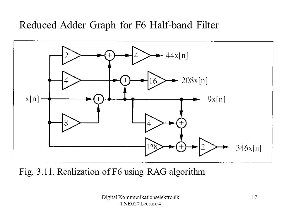 Digital Kommunikationselektronik TNE027 Lecture 4 17 Reduced Adder Graph for F6 Half-band Filter Fig.