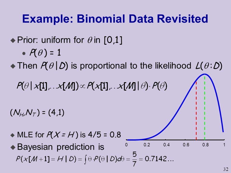 32 Example: Binomial Data Revisited  Prior: uniform for  in [0,1] P(  ) = 1  Then P(  |D) is proportional to the likelihood L(  :D) (N H,N T ) = (4,1)  MLE for P(X = H ) is 4/5 = 0.8  Bayesian prediction is