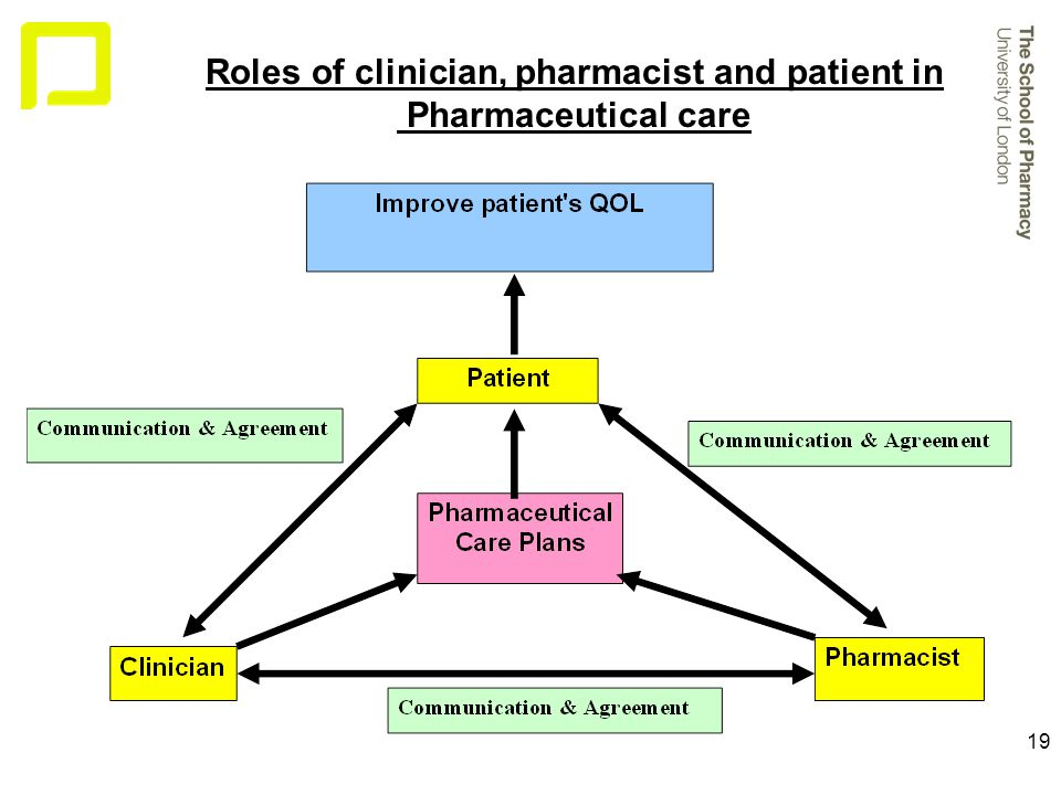 19 Roles of clinician, pharmacist and patient in Pharmaceutical care