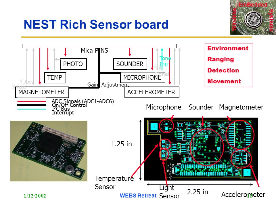 Systems Wireless EmBedded 1/12/2002WEBS Retreat13 NEST Rich Sensor board PHOTO TEMP MAGNETOMETERACCELEROMETER MICROPHONE SOUNDER Mica PINS ADC Signals (ADC1-ADC6) I 2 C Bus On/Off Control Interrupt X Axis Y Axis Gain Adjustment Mic Signal Tone Intr 2.25 in 1.25 in Microphone Accelerometer Light Sensor Temperature Sensor SounderMagnetometer Environment Ranging Detection Movement