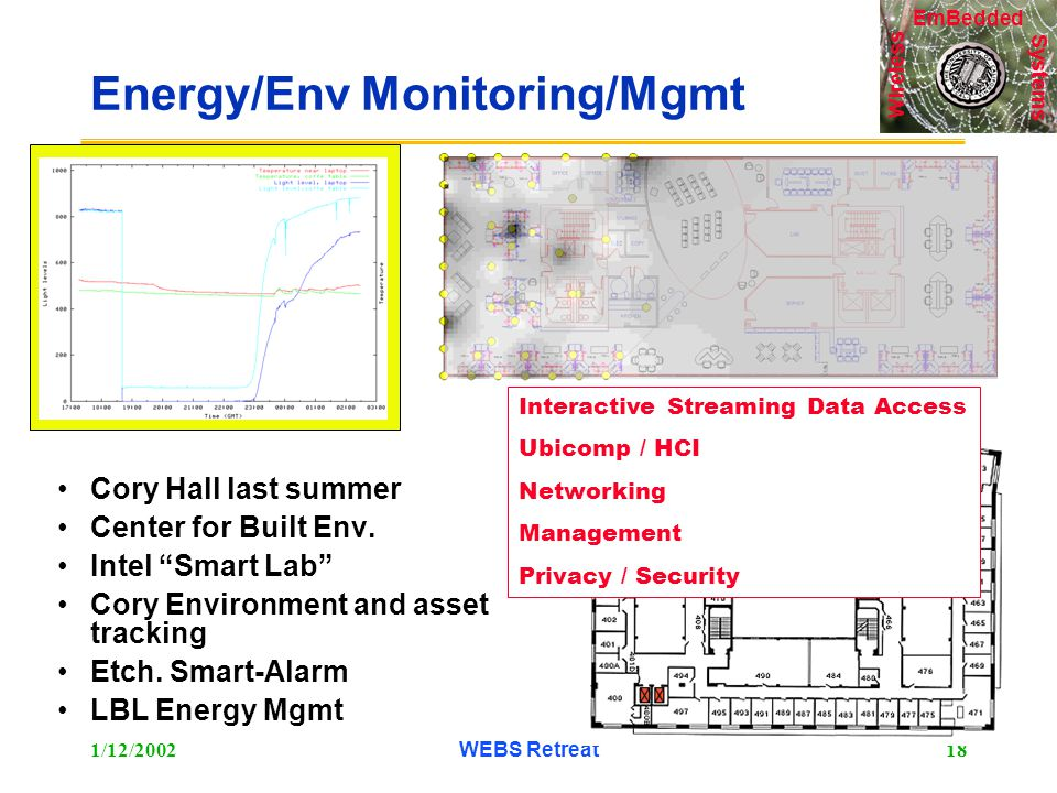 Systems Wireless EmBedded 1/12/2002WEBS Retreat18 Energy/Env Monitoring/Mgmt Cory Hall last summer Center for Built Env.