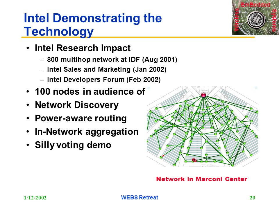 Systems Wireless EmBedded 1/12/2002WEBS Retreat20 Intel Demonstrating the Technology Intel Research Impact –800 multihop network at IDF (Aug 2001) –Intel Sales and Marketing (Jan 2002) –Intel Developers Forum (Feb 2002) 100 nodes in audience of 2000 Network Discovery Power-aware routing In-Network aggregation Silly voting demo Network in Marconi Center
