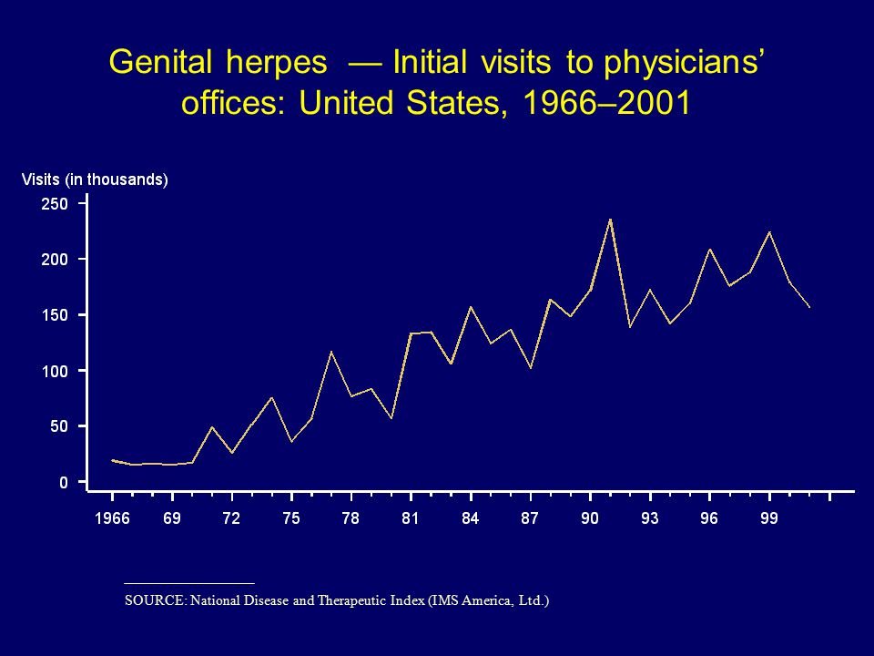 Genital herpes — Initial visits to physicians' offices: United States, 1966–2001 SOURCE: National Disease and Therapeutic Index (IMS America, Ltd.)