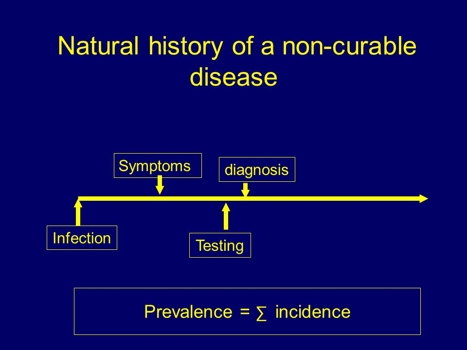 Natural history of a non-curable disease Infection Symptoms Testing diagnosis Prevalence = ∑ incidence
