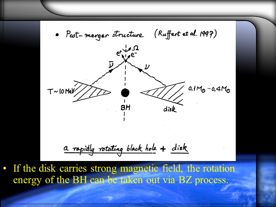 If the disk carries strong magnetic field, the rotation energy of the BH can be taken out via BZ process.