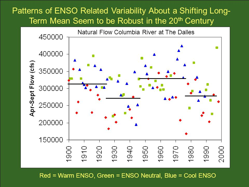 Natural Flow Columbia River at The Dalles Patterns of ENSO Related Variability About a Shifting Long- Term Mean Seem to be Robust in the 20 th Century Red = Warm ENSO, Green = ENSO Neutral, Blue = Cool ENSO
