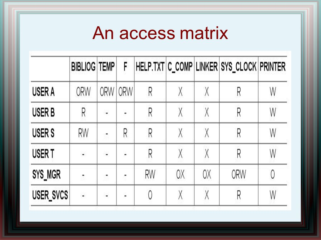 An access matrix