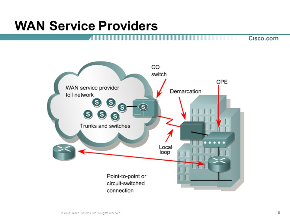16 © 2004, Cisco Systems, Inc. All rights reserved. WAN Service Providers