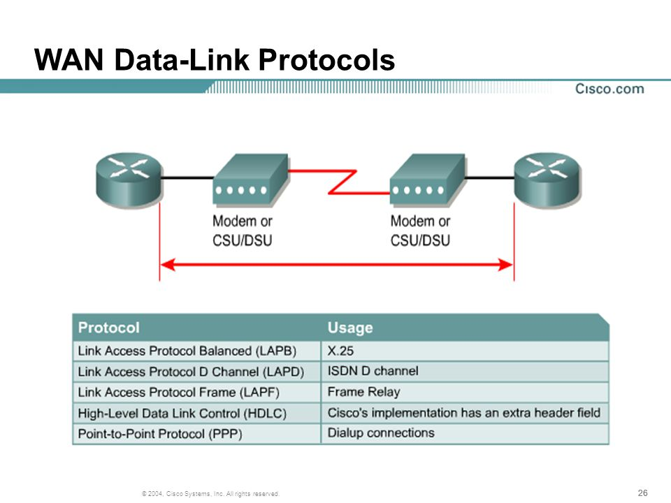 26 © 2004, Cisco Systems, Inc. All rights reserved. WAN Data-Link Protocols
