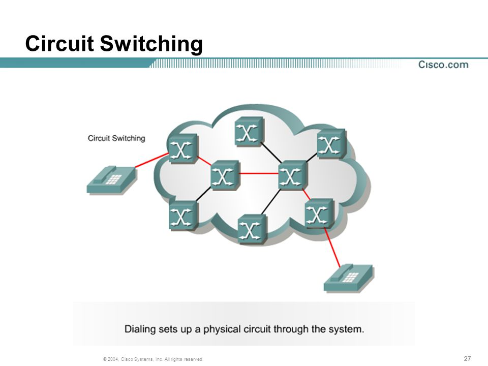 27 © 2004, Cisco Systems, Inc. All rights reserved. Circuit Switching