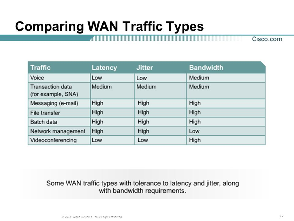 44 © 2004, Cisco Systems, Inc. All rights reserved. Comparing WAN Traffic Types