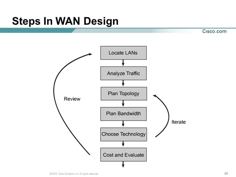 45 © 2004, Cisco Systems, Inc. All rights reserved. Steps In WAN Design