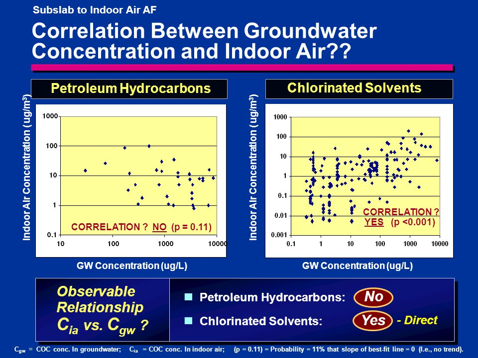 14 Observable Relationship C ia vs. C gw .