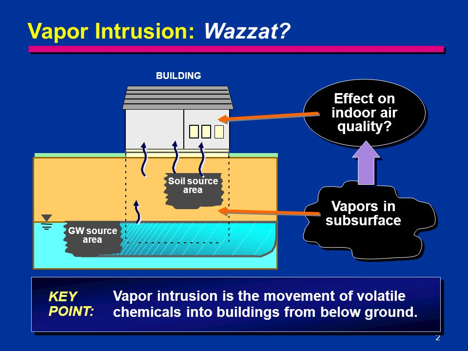 2 Vapor Intrusion: Wazzat.