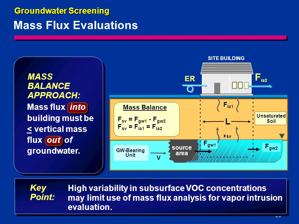 20 Mass Flux Evaluations Groundwater Screening Key Point: High variability in subsurface VOC concentrations may limit use of mass flux analysis for vapor intrusion evaluation.