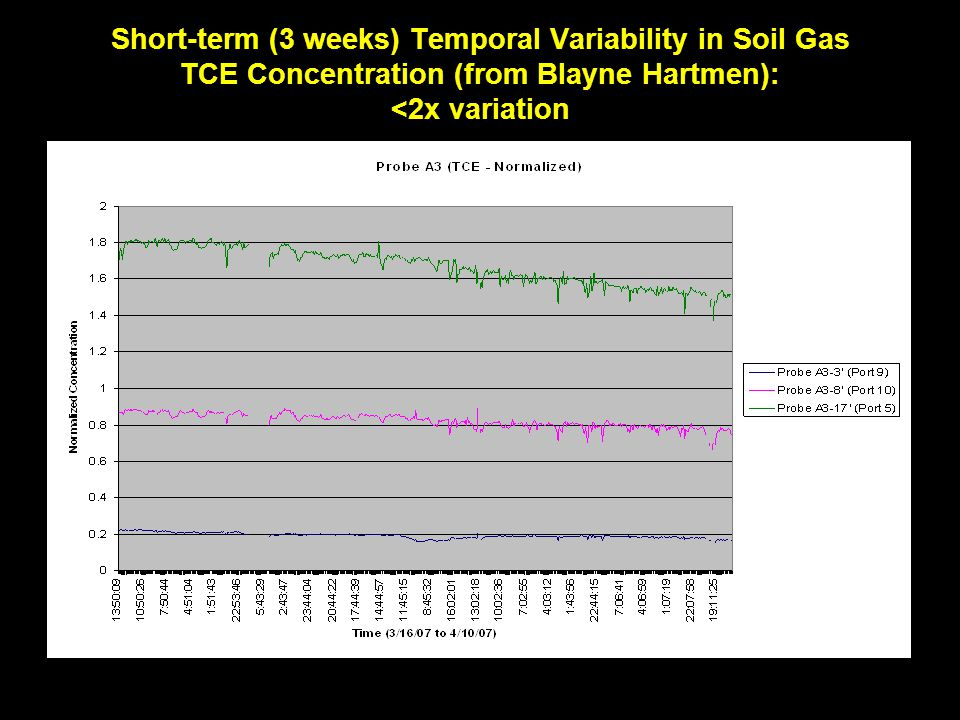 Short-term (3 weeks) Temporal Variability in Soil Gas TCE Concentration (from Blayne Hartmen): <2x variation