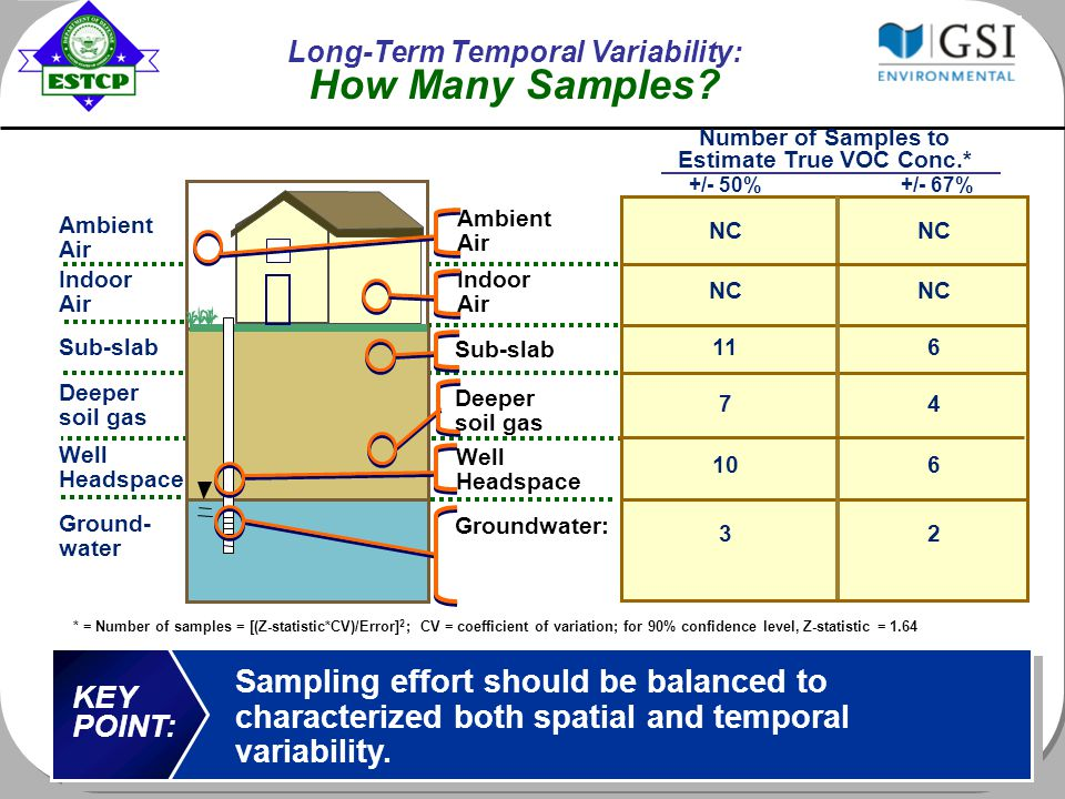 Indoor Air Indoor Air Sub-slab Deeper soil gas Ground- water +/- 50% Number of Samples to Estimate True VOC Conc.* NC Sampling effort should be balanced to characterized both spatial and temporal variability.