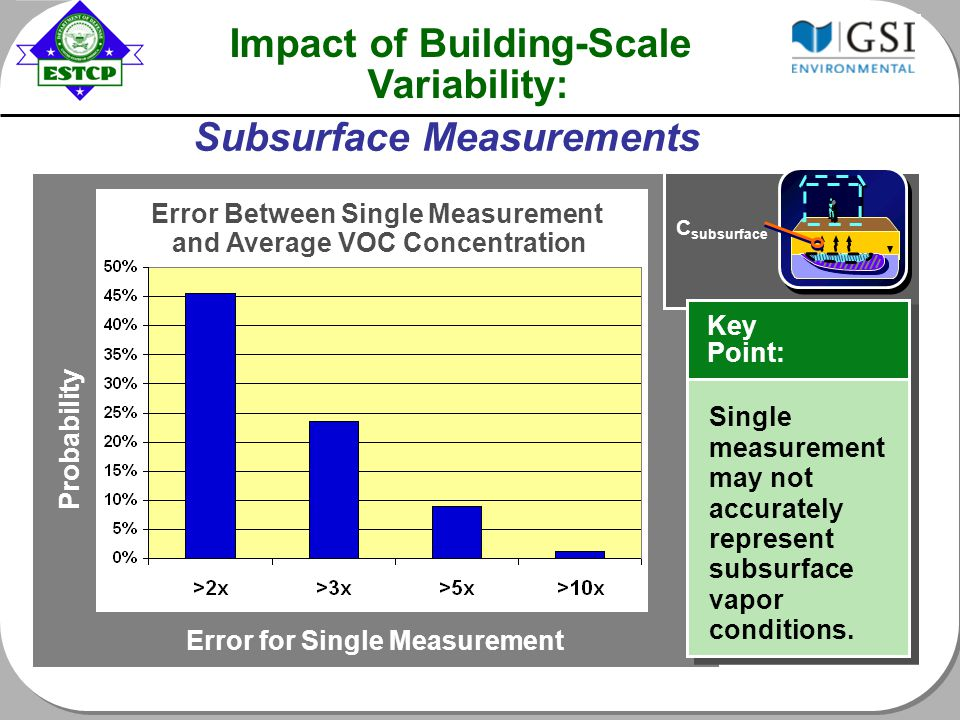 Impact of Building-Scale Variability: Probability Error for Single Measurement C subsurface Error Between Single Measurement and Average VOC Concentration Subsurface Measurements Key Point: Single measurement may not accurately represent subsurface vapor conditions.