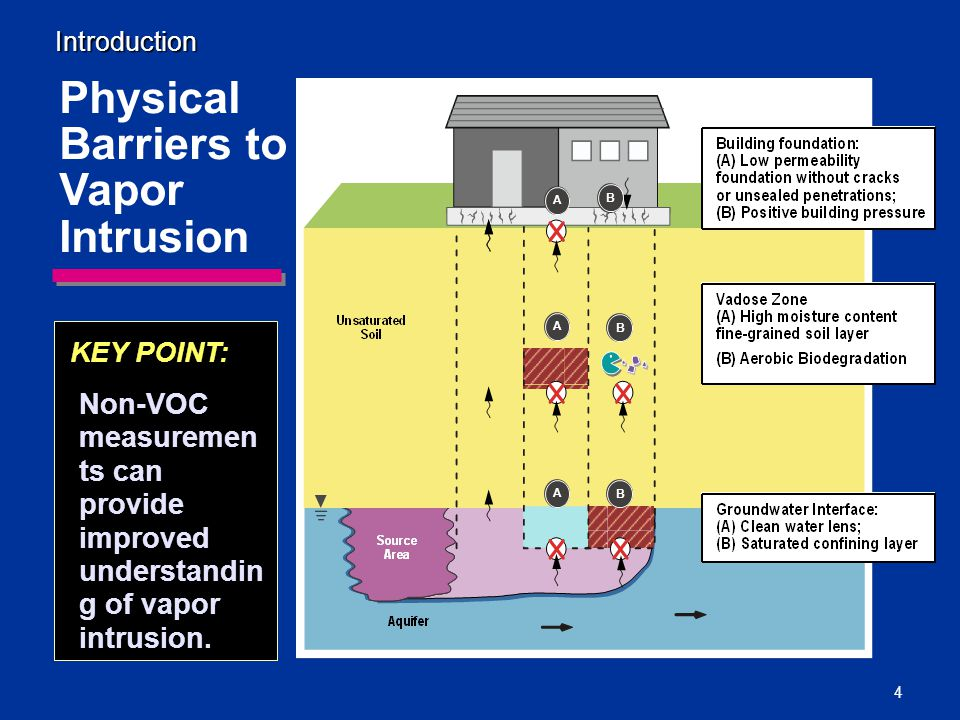 4 Physical Barriers to Vapor Intrusion KEY POINT: Non-VOC measuremen ts can provide improved understandin g of vapor intrusion.