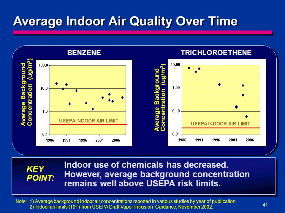 41 Indoor use of chemicals has decreased.