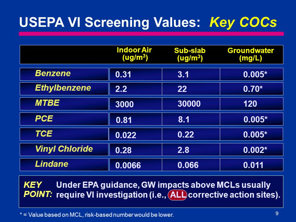 9 Benzene Ethylbenzene USEPA VI Screening Values : Key COCs Indoor Air (ug/m 3 ) Sub-slab (ug/m 3 ) MTBE Groundwater (mg/L) Vinyl Chloride Lindane TCE PCE 8.1 * = Value based on MCL, risk-based number would be lower.