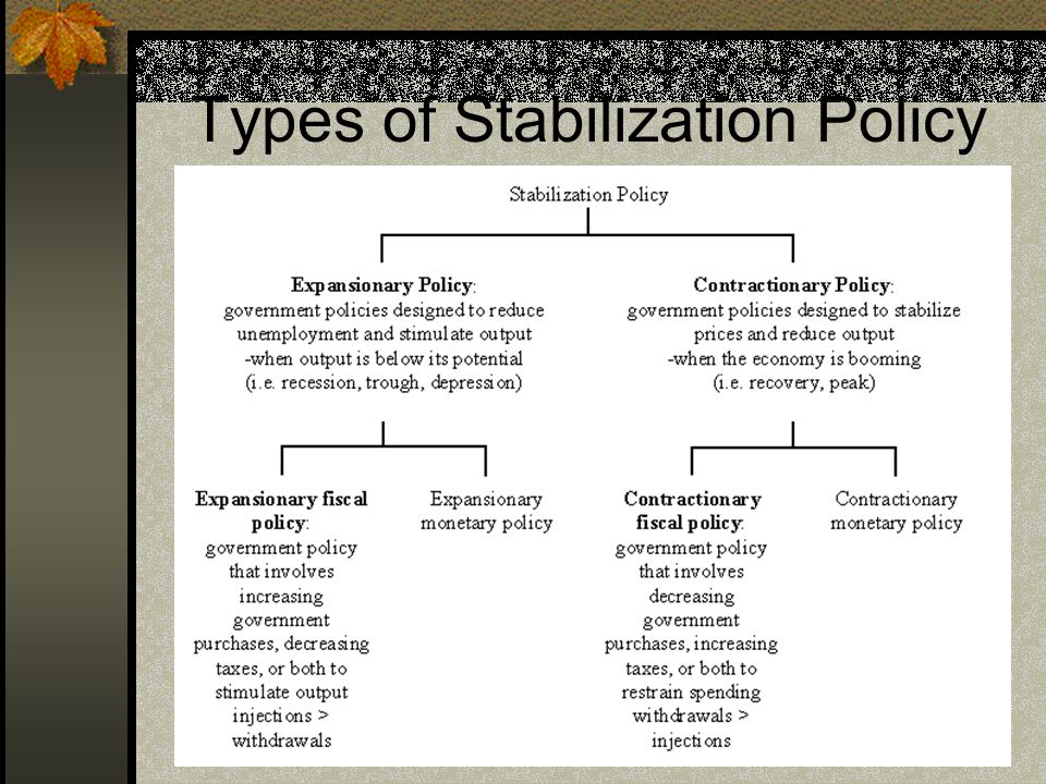 Types of Stabilization Policy