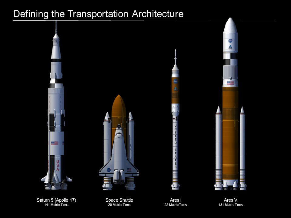 Saturn 5 (Apollo 17) 141 Metric Tons Space Shuttle 20 Metric Tons Ares I 22 Metric Tons Ares V 131 Metric Tons Defining the Transportation Architecture