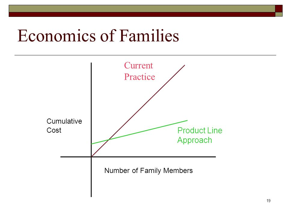 19 Economics of Families Current Practice Number of Family Members Cumulative Cost Product Line Approach