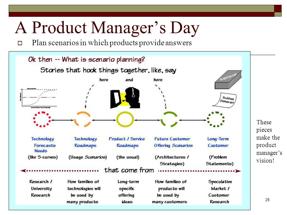 28 A Product Manager's Day  Plan scenarios in which products provide answers These pieces make the product manager's vision!
