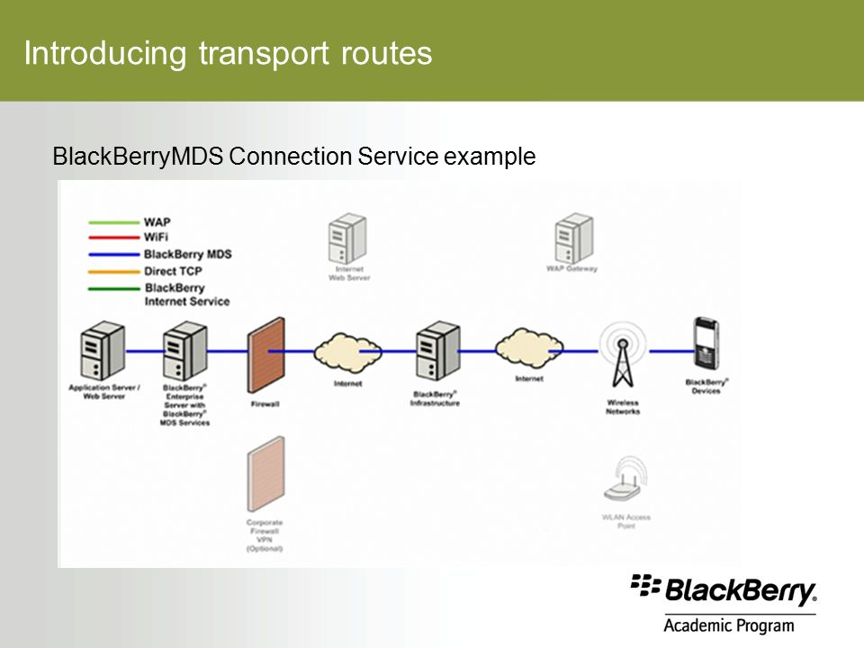 Introducing transport routes BlackBerryMDS Connection Service example