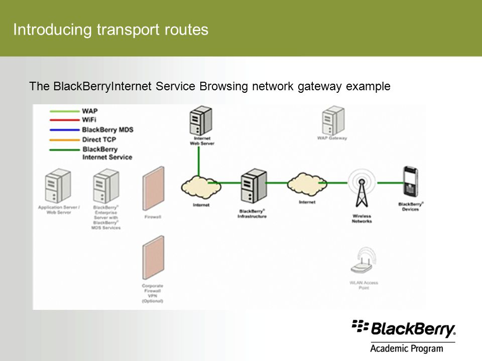 Introducing transport routes The BlackBerryInternet Service Browsing network gateway example