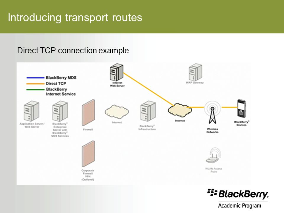 Introducing transport routes Direct TCP connection example